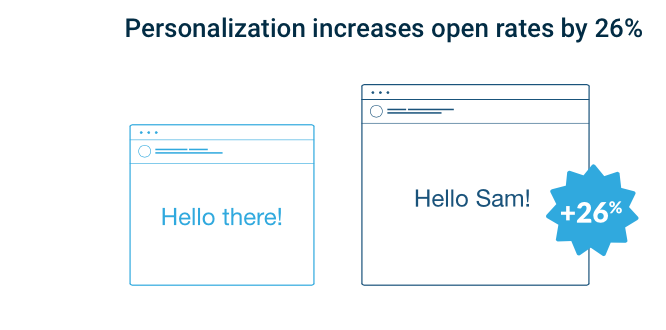 Personalização de email marketing
