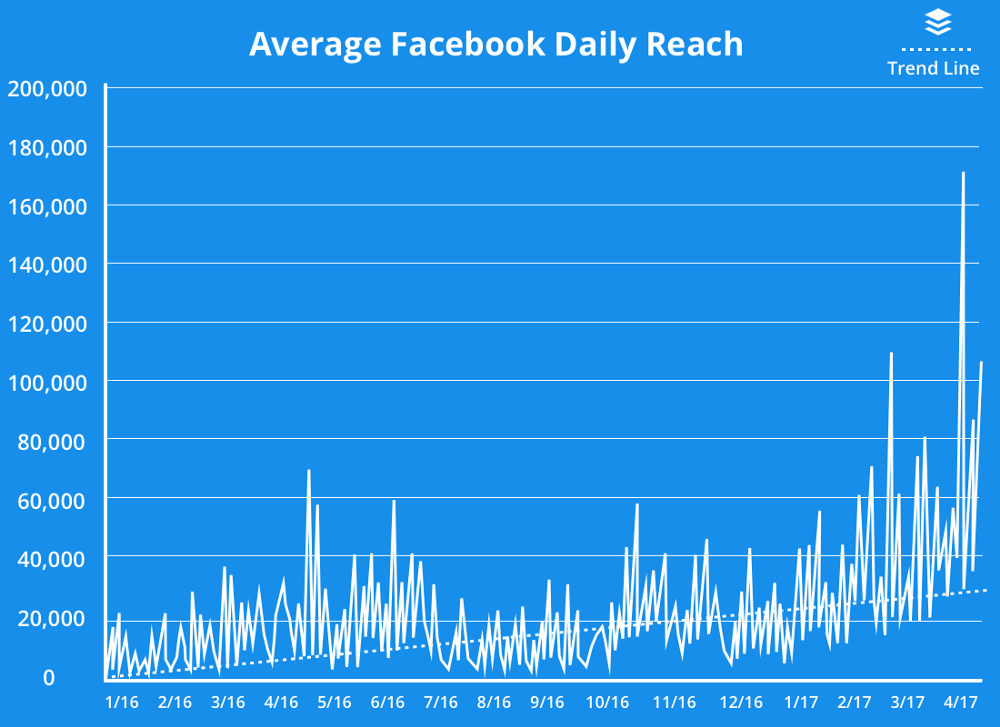 Average Facebook Daily Reach