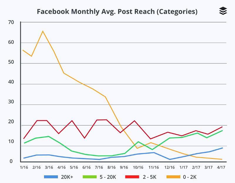 Facebook Monthly Avg Post Reach
