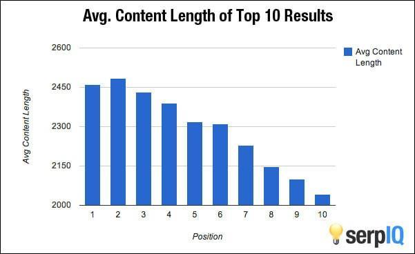 Média de tamanho de conteúdo