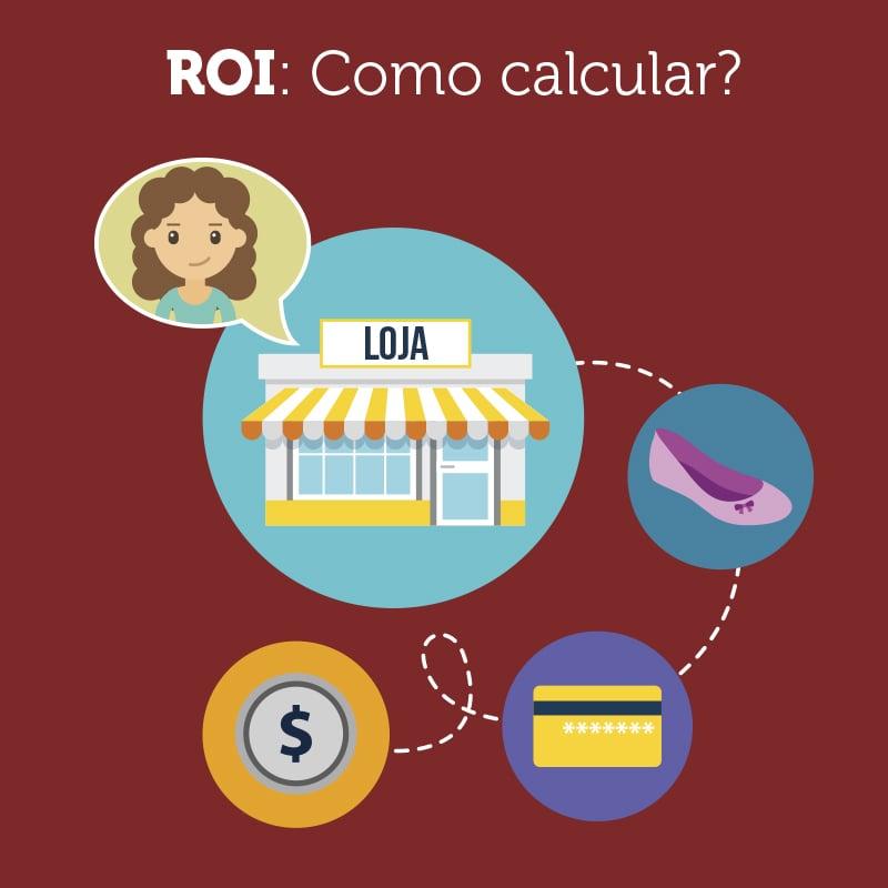 ROI: Como calcular