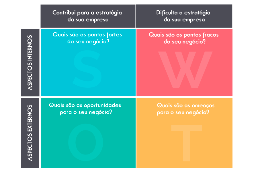 Análise de Swot - Plano de Marketing WeBrain
